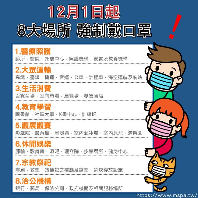 【防疫小叮嚀】12月1日起8大類場所強制戴口罩 違者罰款